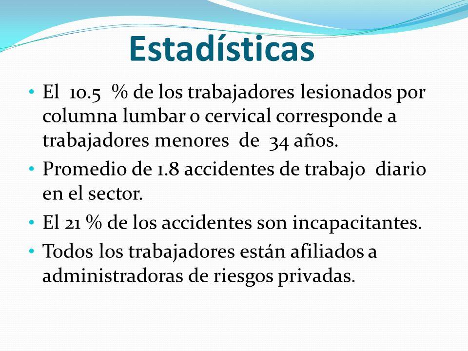 Estadísticas El 10.5 % de los trabajadores lesionados por columna lumbar o cervical corresponde a trabajadores menores de 34 años.