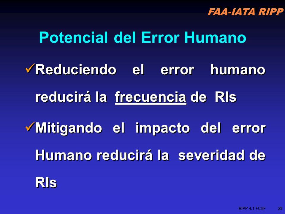 Potencial del Error Humano