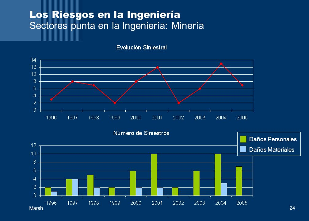 Los Riesgos en la Ingeniería Sectores punta en la Ingeniería: Minería