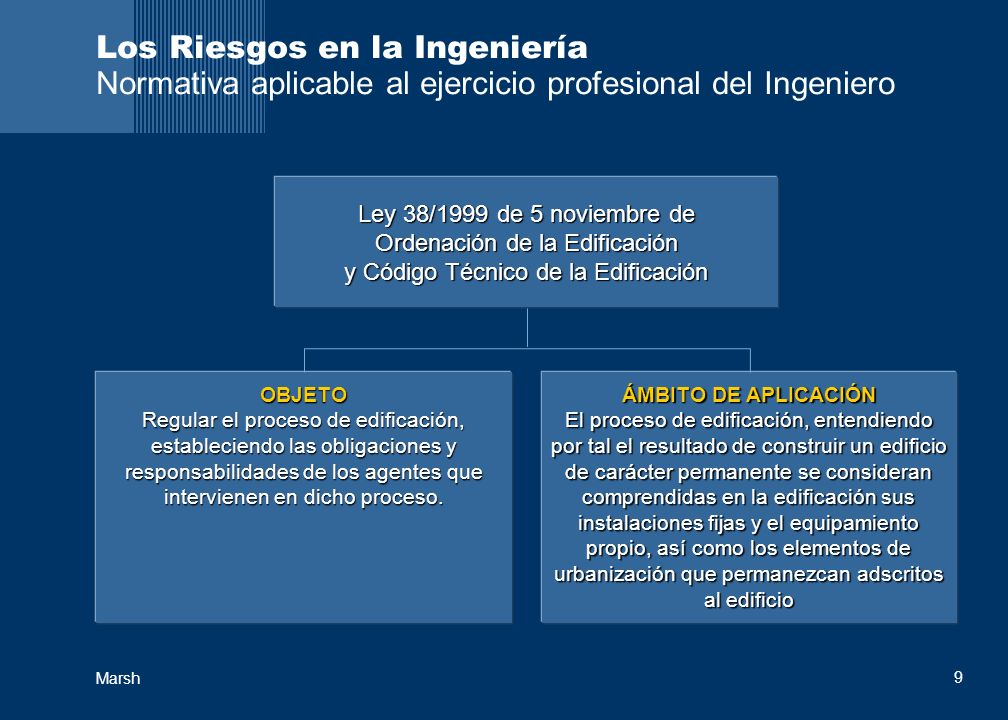 Los Riesgos en la Ingeniería Normativa aplicable al ejercicio profesional del Ingeniero