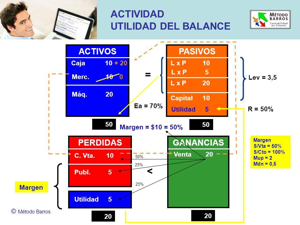 ACTIVIDAD UTILIDAD DEL BALANCE = < ACTIVOS PASIVOS PERDIDAS