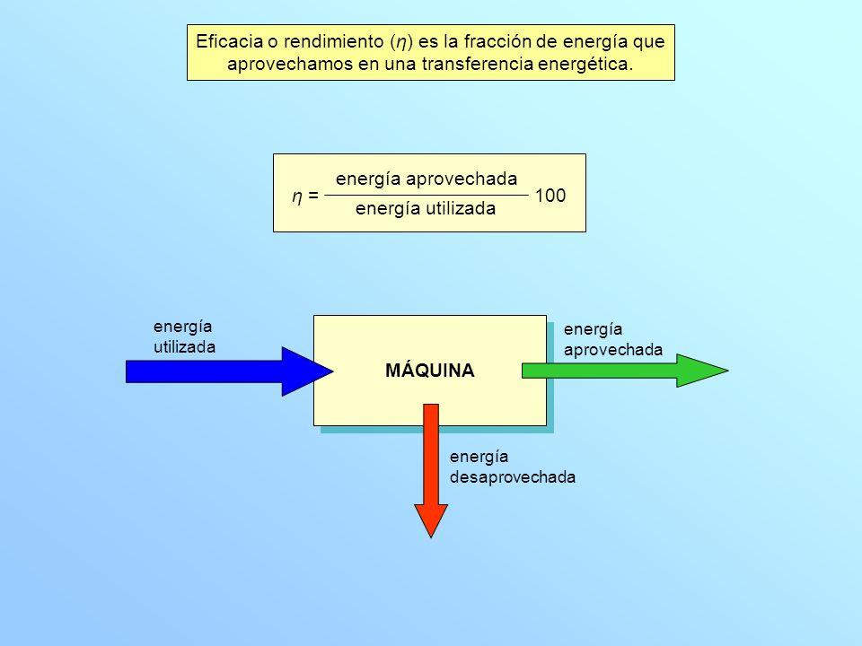 Eficacia o rendimiento (η) es la fracción de energía que
