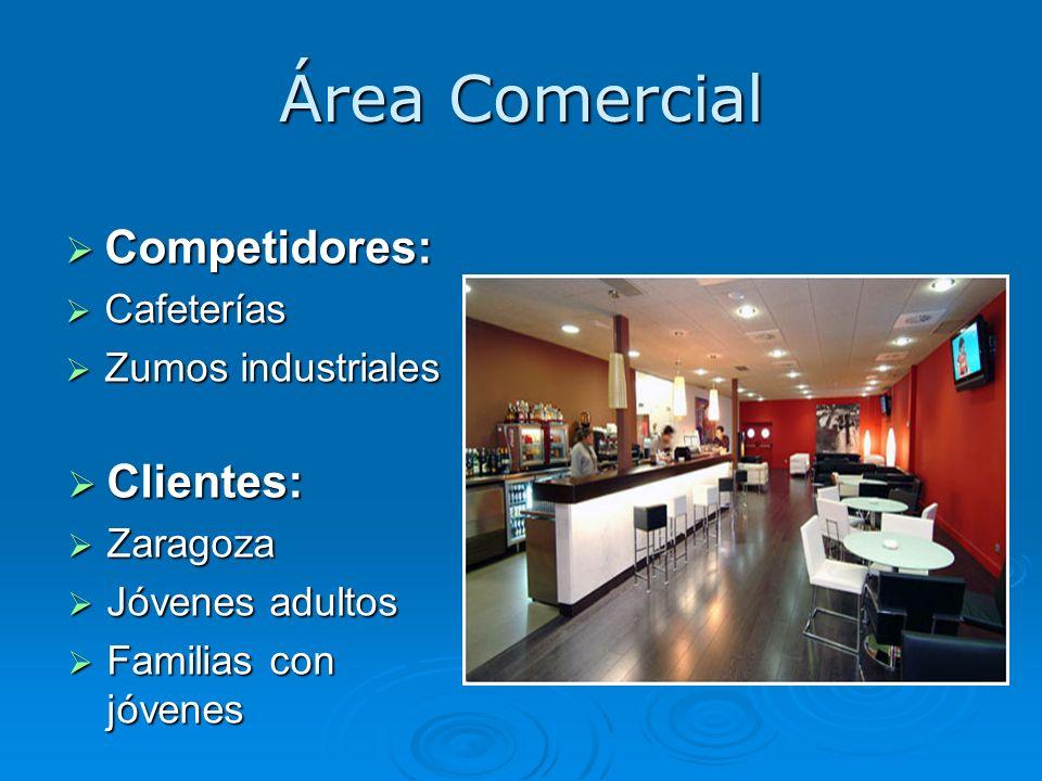 Área Comercial Competidores: Clientes: Cafeterías Zumos industriales