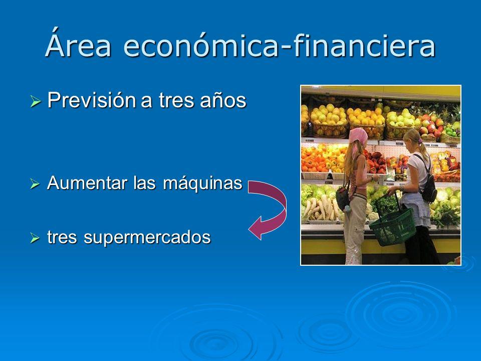 Área económica-financiera