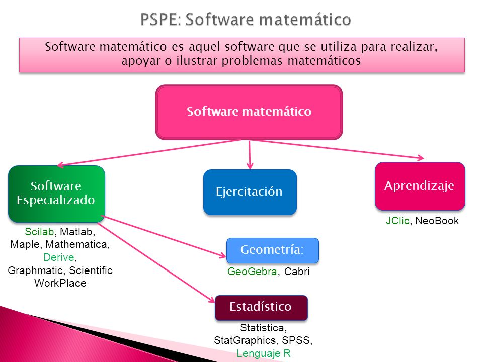 PSPE: Software matemático