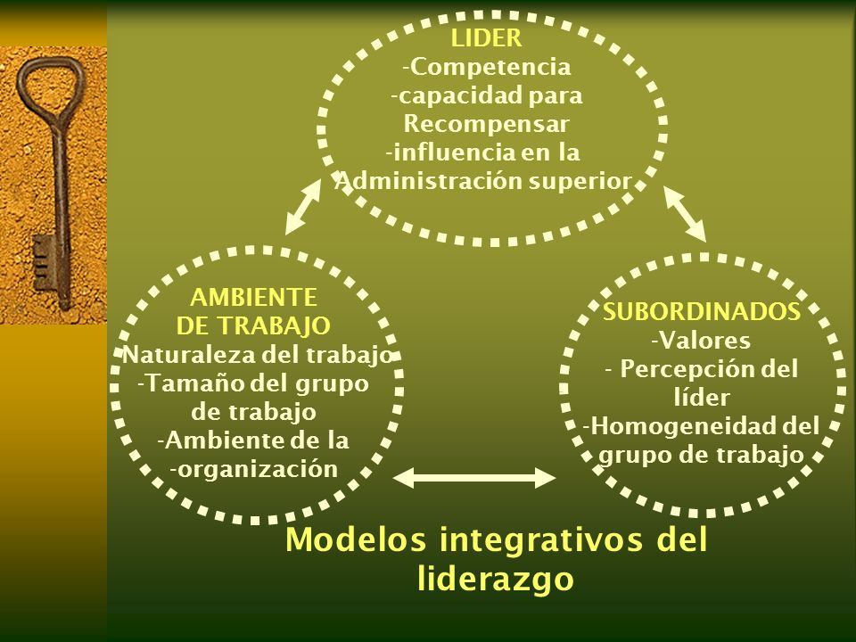 Modelos integrativos del liderazgo