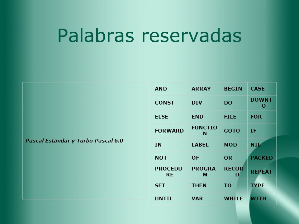Palabras reservadas Pascal Estándar y Turbo Pascal 6.0 AND ARRAY BEGIN