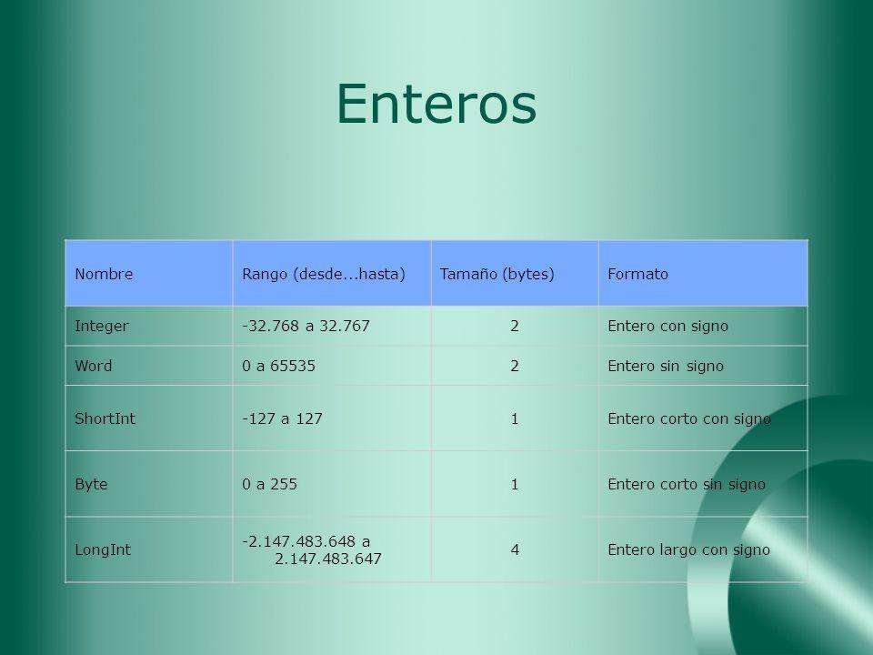 Enteros Nombre Rango (desde...hasta) Tamaño (bytes) Formato Integer