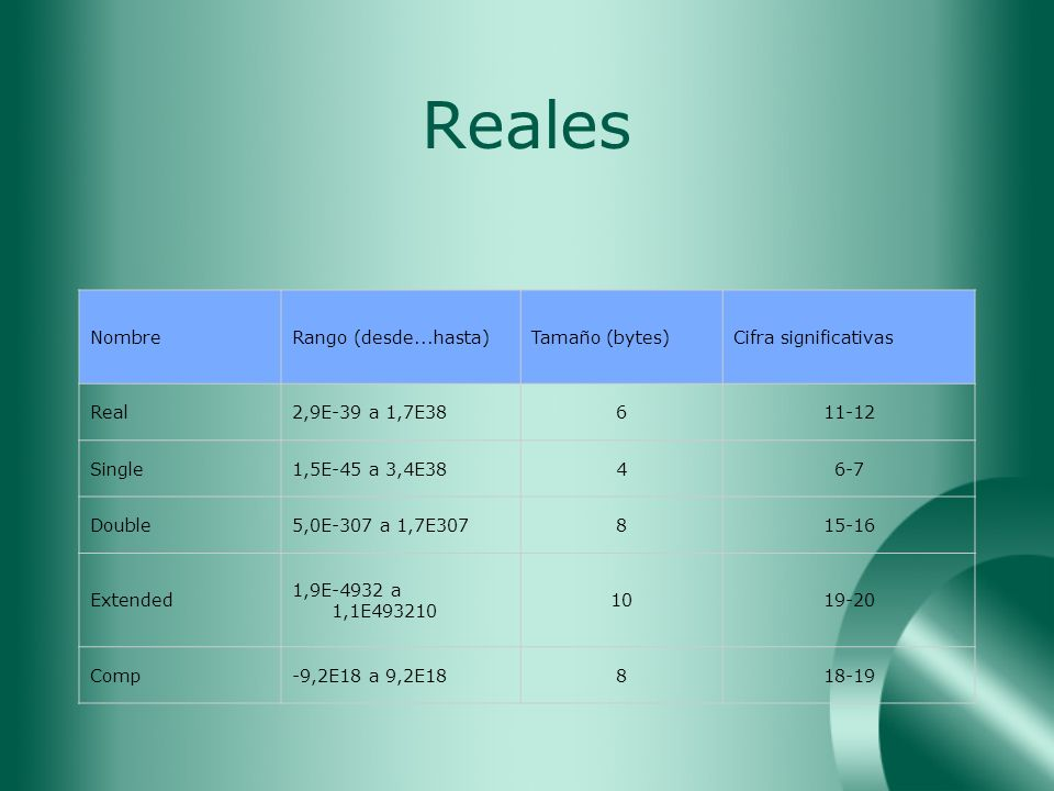 Reales Nombre Rango (desde...hasta) Tamaño (bytes)