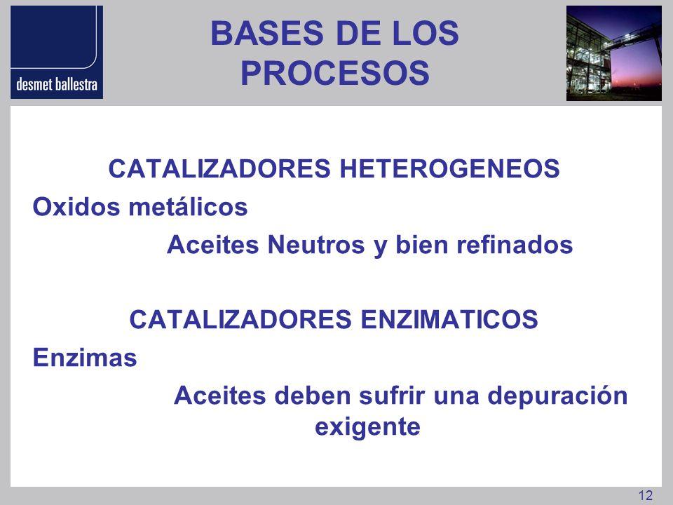 BASES DE LOS PROCESOS CATALIZADORES HETEROGENEOS Oxidos metálicos