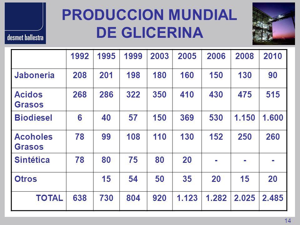 PRODUCCION MUNDIAL DE GLICERINA