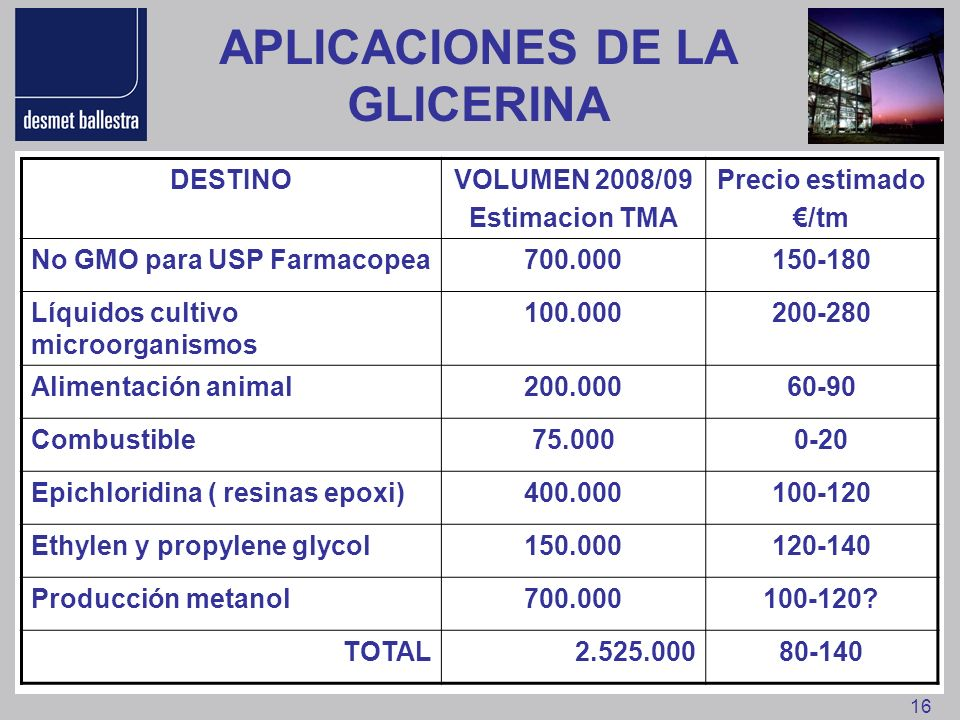 APLICACIONES DE LA GLICERINA