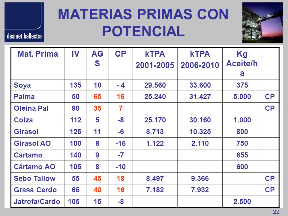 MATERIAS PRIMAS CON POTENCIAL