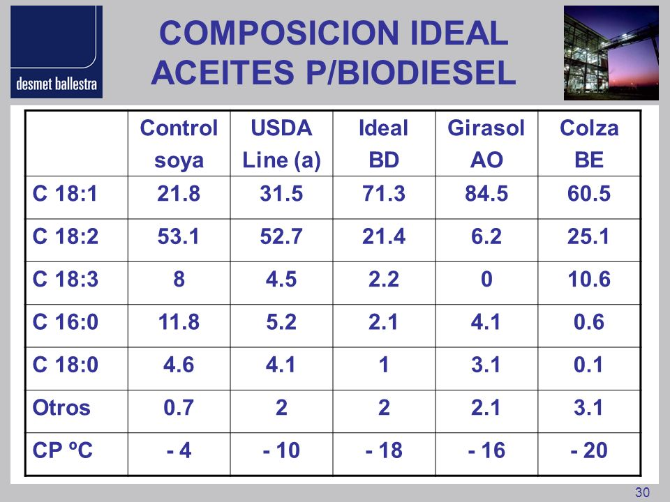 COMPOSICION IDEAL ACEITES P/BIODIESEL
