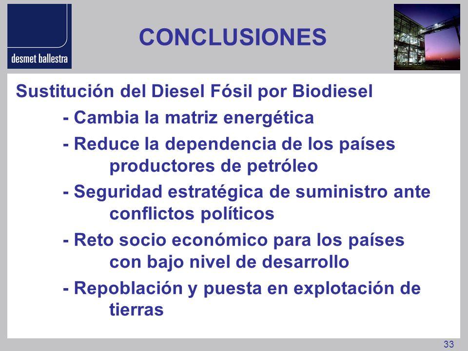 CONCLUSIONES Sustitución del Diesel Fósil por Biodiesel