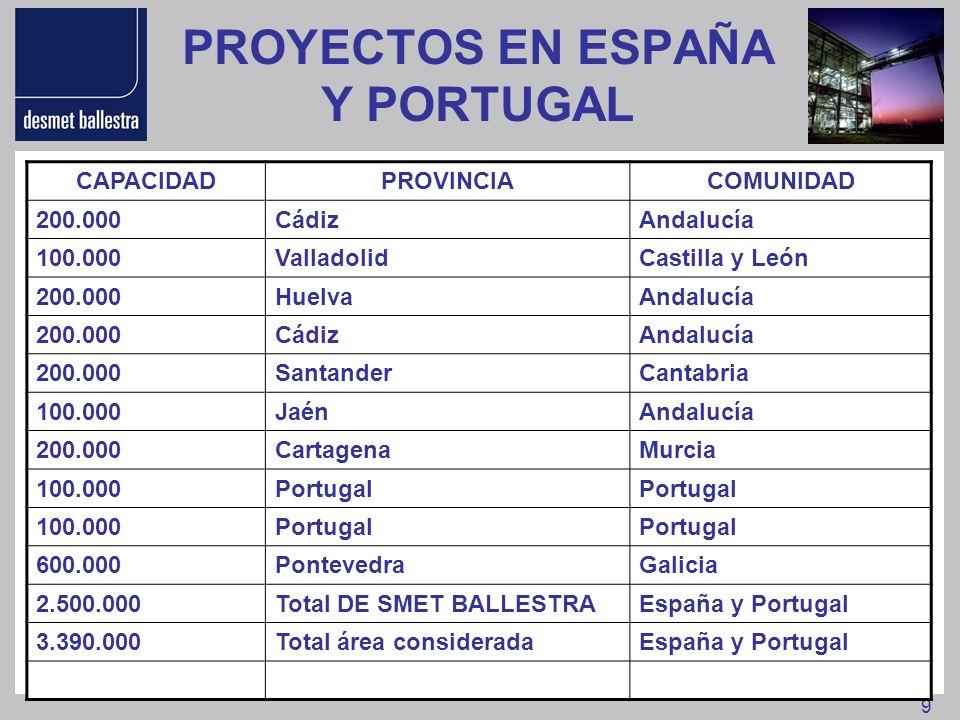PROYECTOS EN ESPAÑA Y PORTUGAL
