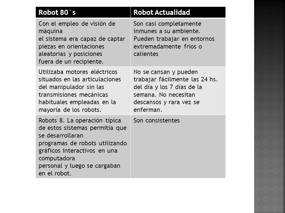 Robot 80`s Robot Actualidad