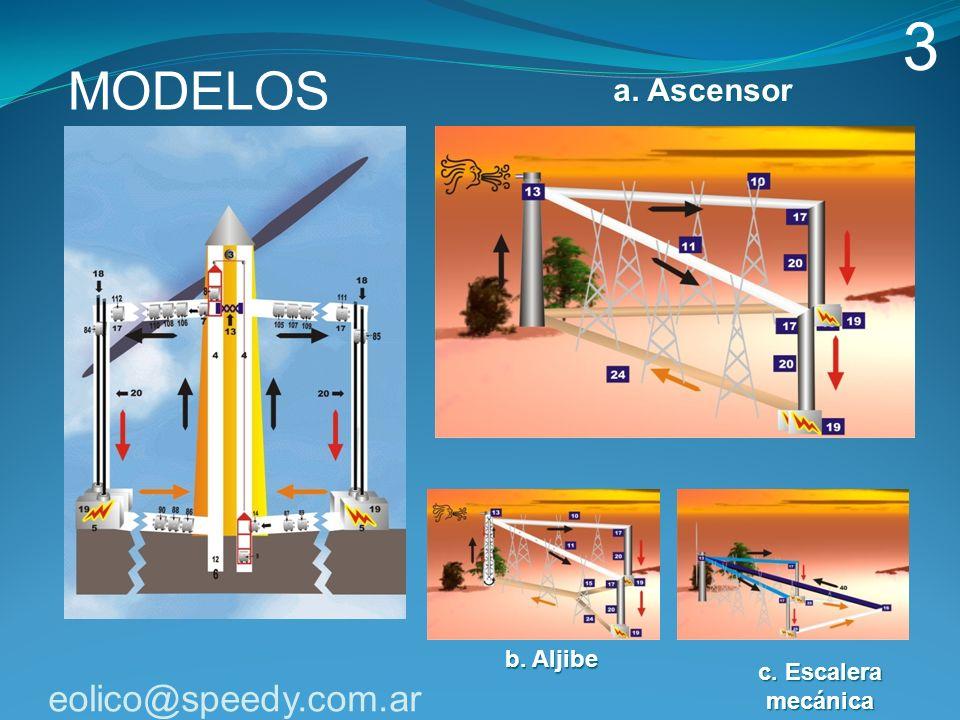 3 MODELOS eolico@speedy.com.ar a. Ascensor b. Aljibe