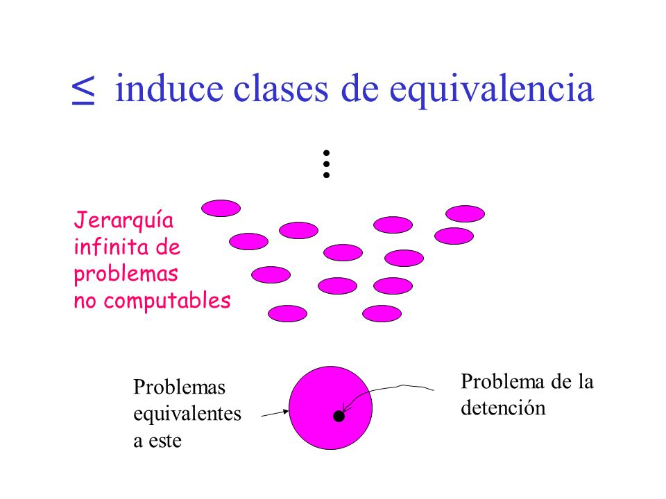 ≤ induce clases de equivalencia