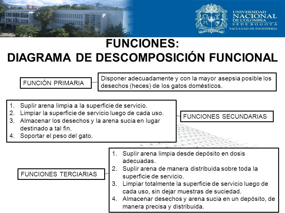 FUNCIONES: DIAGRAMA DE DESCOMPOSICIÓN FUNCIONAL
