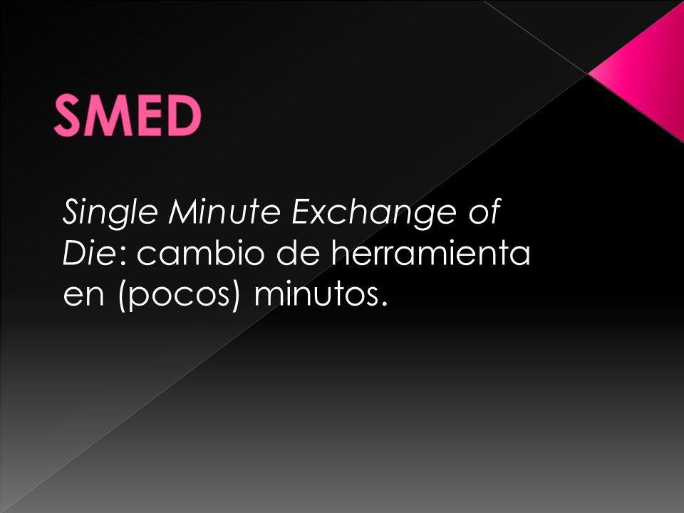 SMED Single Minute Exchange of Die: cambio de herramienta en (pocos) minutos.