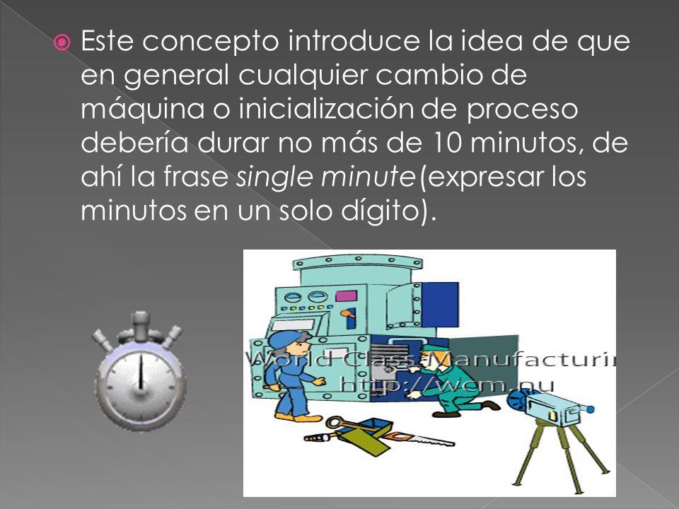 Este concepto introduce la idea de que en general cualquier cambio de máquina o inicialización de proceso debería durar no más de 10 minutos, de ahí la frase single minute(expresar los minutos en un solo dígito).