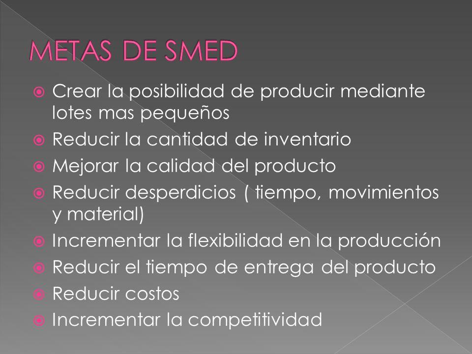 METAS DE SMED Crear la posibilidad de producir mediante lotes mas pequeños. Reducir la cantidad de inventario.