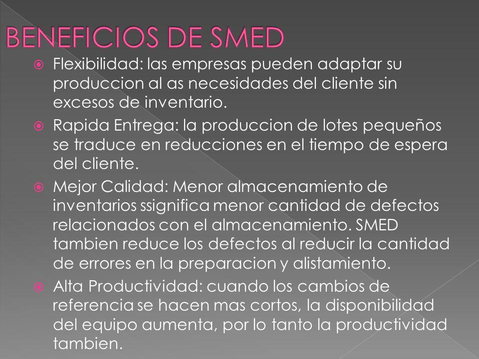 BENEFICIOS DE SMED Flexibilidad: las empresas pueden adaptar su produccion al as necesidades del cliente sin excesos de inventario.