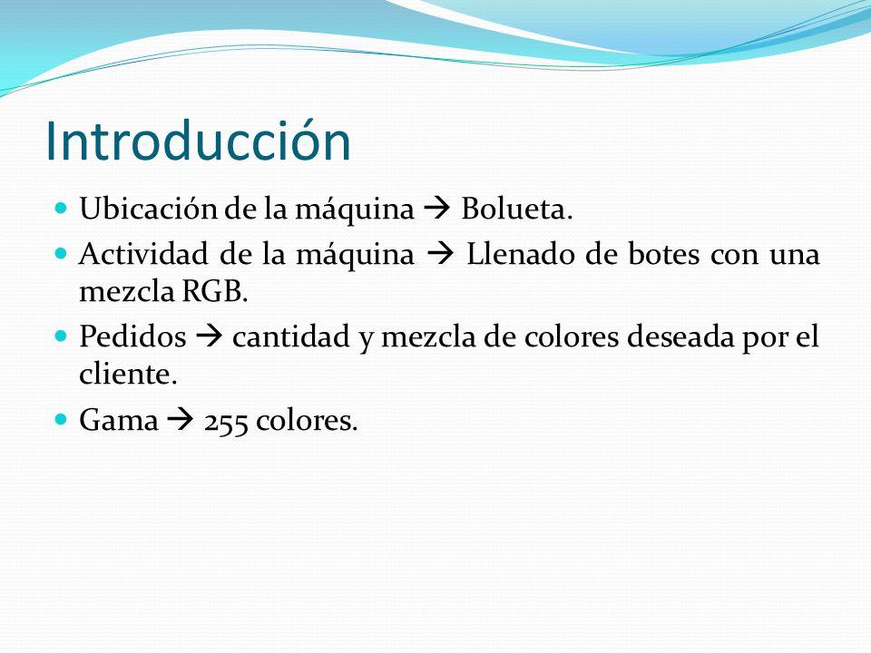 Introducción Ubicación de la máquina  Bolueta.