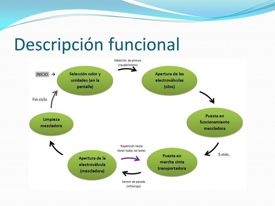 Descripción funcional