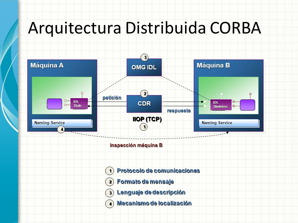 Arquitectura Distribuida CORBA