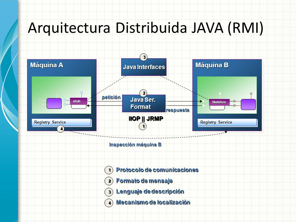 Oracle Technology Network for Java Developers  Oracle