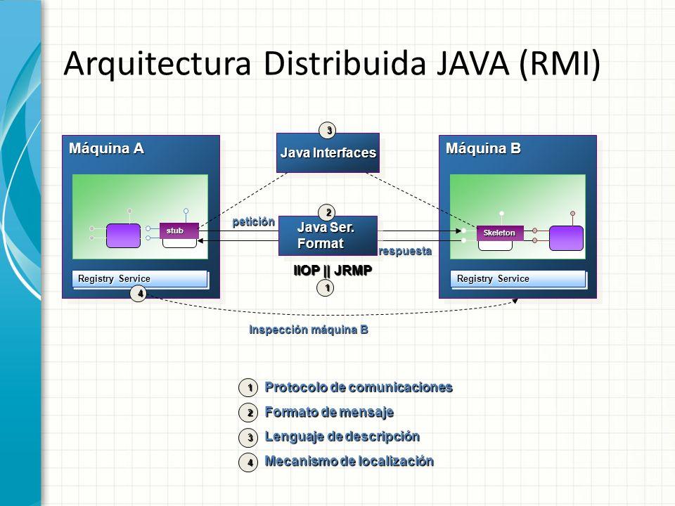 Arquitectura Distribuida JAVA (RMI)
