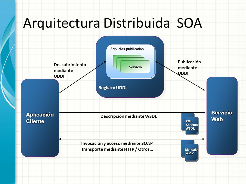 Arquitectura Distribuida SOA