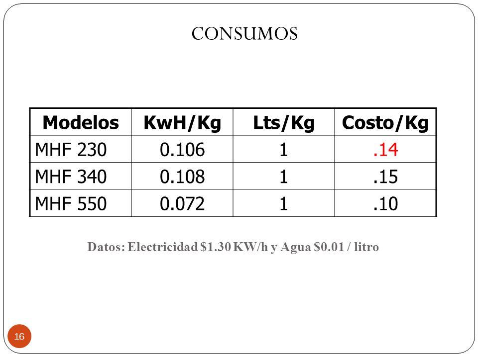 Datos: Electricidad $1.30 KW/h y Agua $0.01 / litro