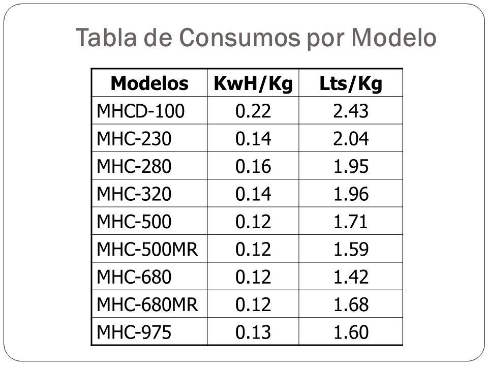 Tabla de Consumos por Modelo