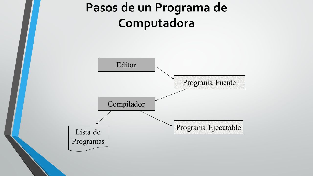 Pasos de un Programa de Computadora