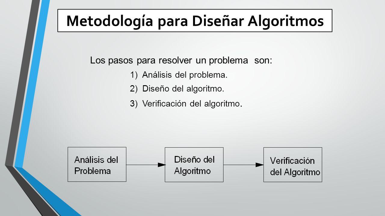 Metodología para Diseñar Algoritmos