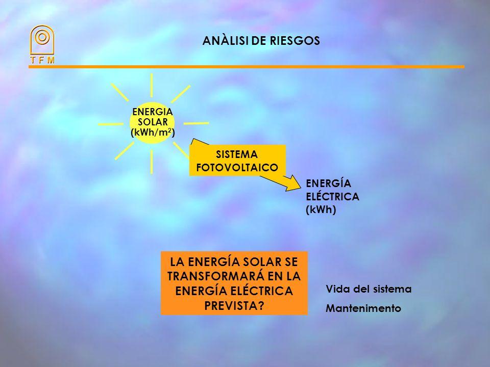 LA ENERGÍA SOLAR SE TRANSFORMARÁ EN LA ENERGÍA ELÉCTRICA PREVISTA