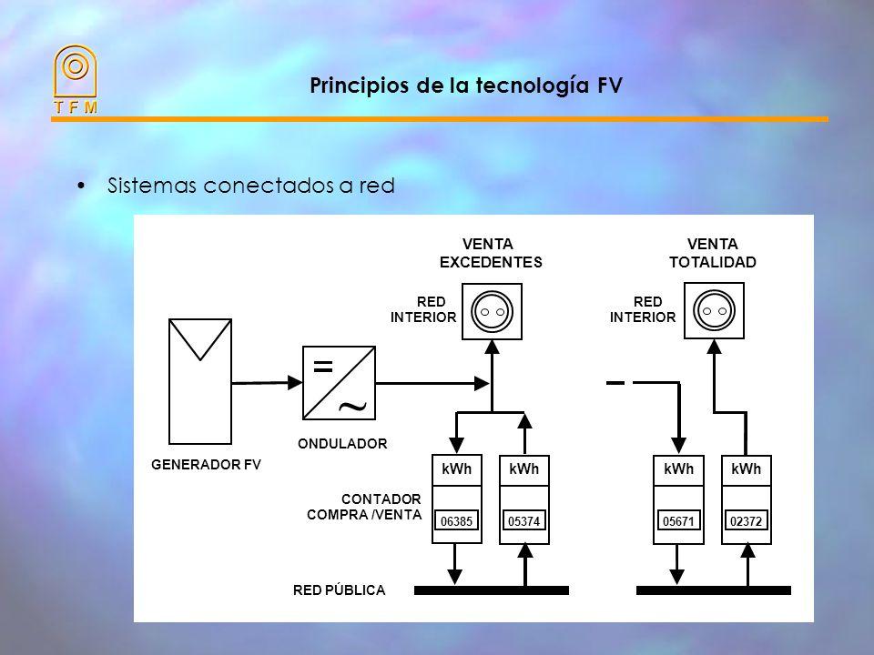 Principios de la tecnología FV