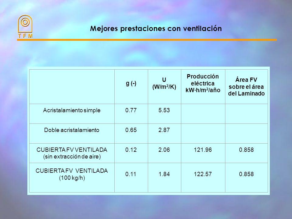 Mejores prestaciones con ventilación
