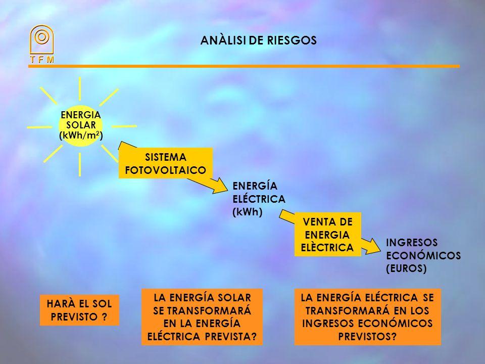 ANÀLISI DE RIESGOS SISTEMA FOTOVOLTAICO ENERGÍA ELÉCTRICA (kWh)