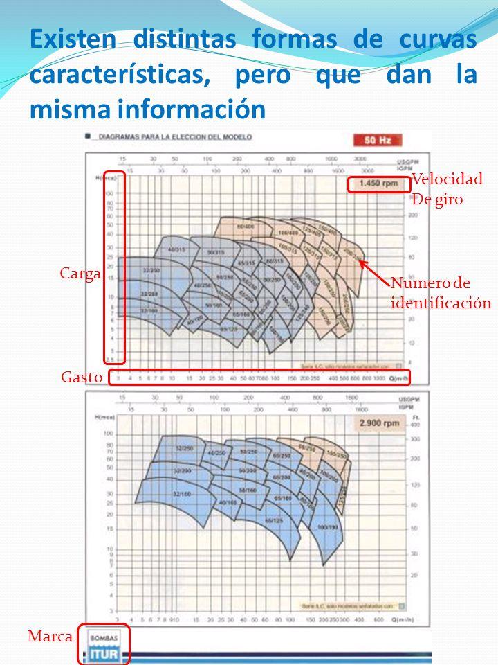 Existen distintas formas de curvas características, pero que dan la misma información
