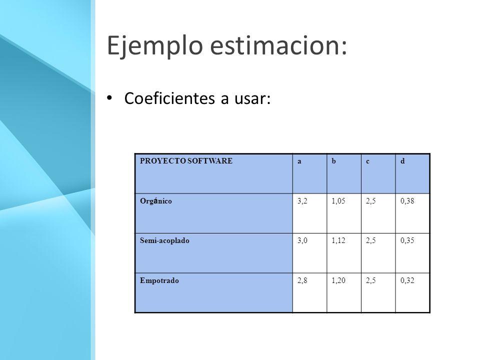 Ejemplo estimacion: Coeficientes a usar: PROYECTO SOFTWARE a b c d