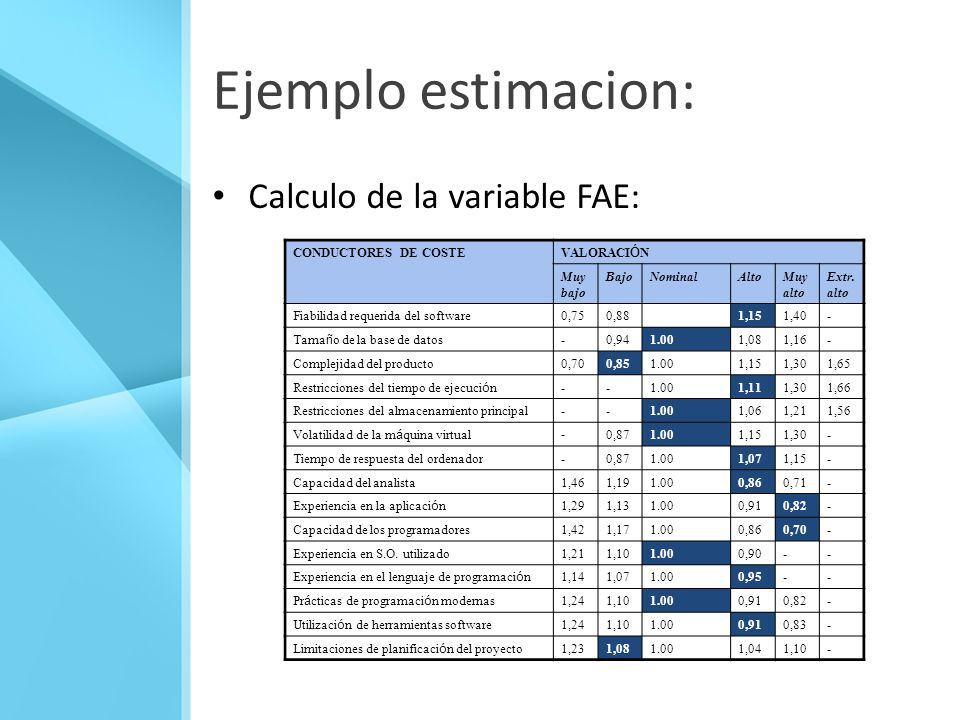 Ejemplo estimacion: Calculo de la variable FAE: CONDUCTORES DE COSTE