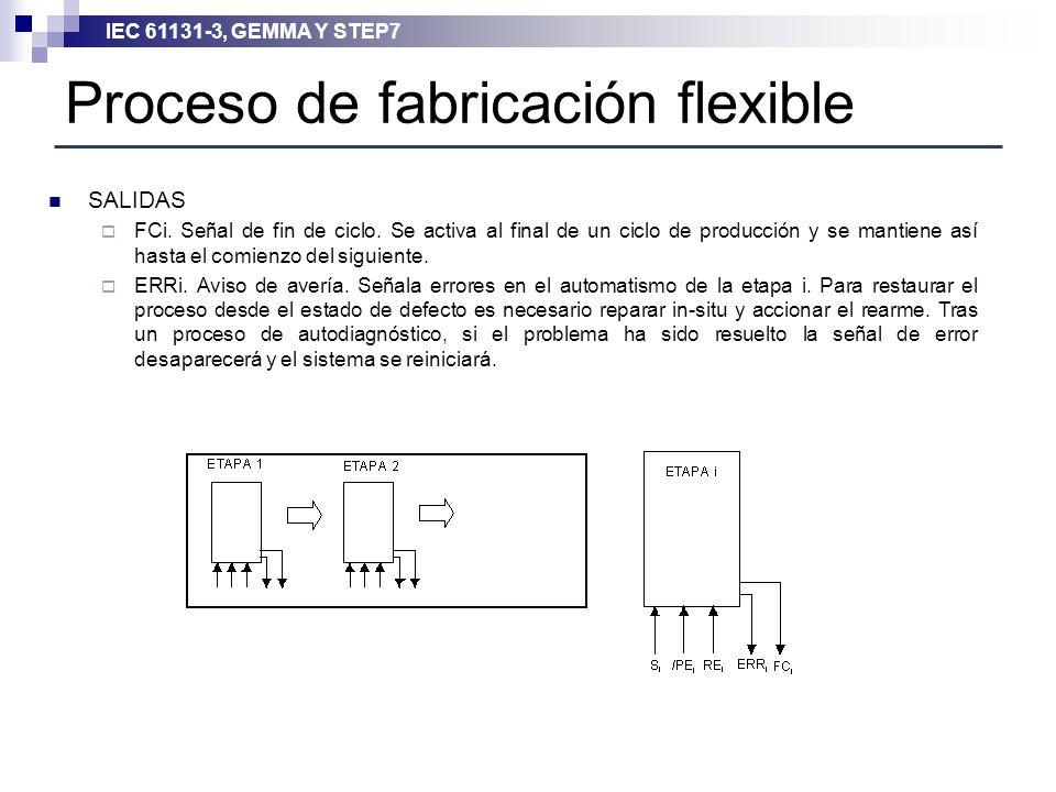 Proceso de fabricación flexible