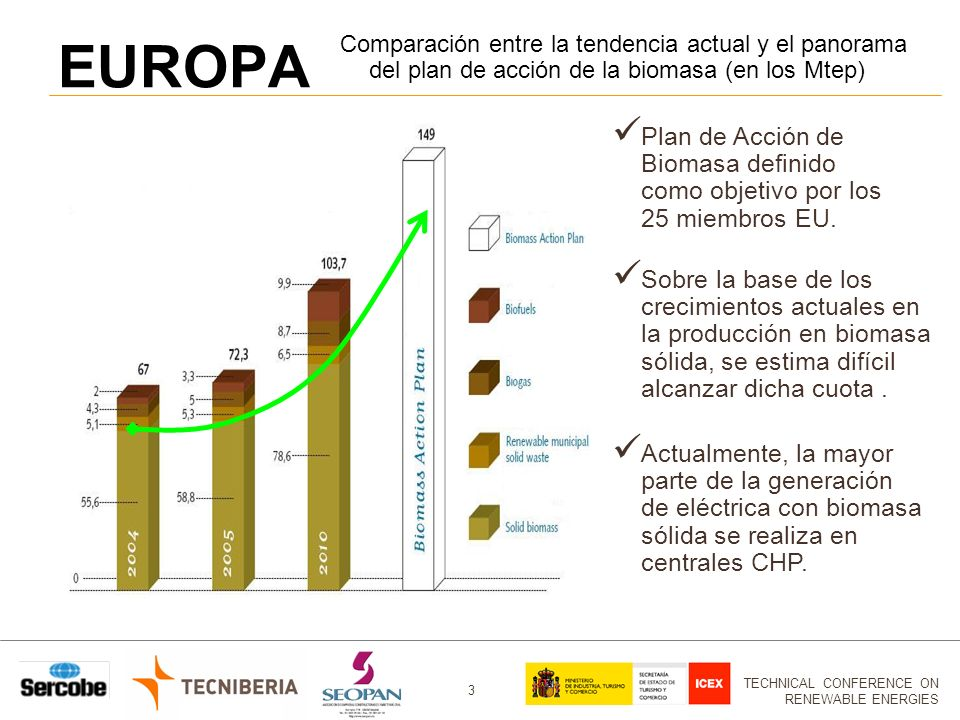 EUROPA Comparación entre la tendencia actual y el panorama del plan de acción de la biomasa (en los Mtep)