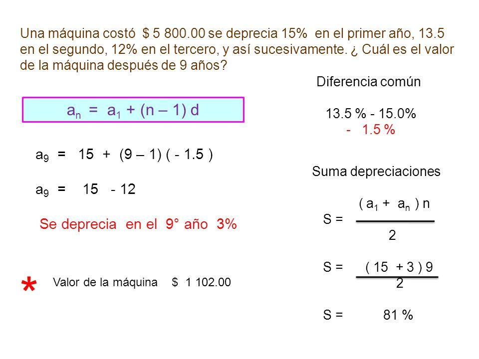 * an = a1 + (n – 1) d a9 = 15 + (9 – 1) ( - 1.5 ) a9 = 15 - 12