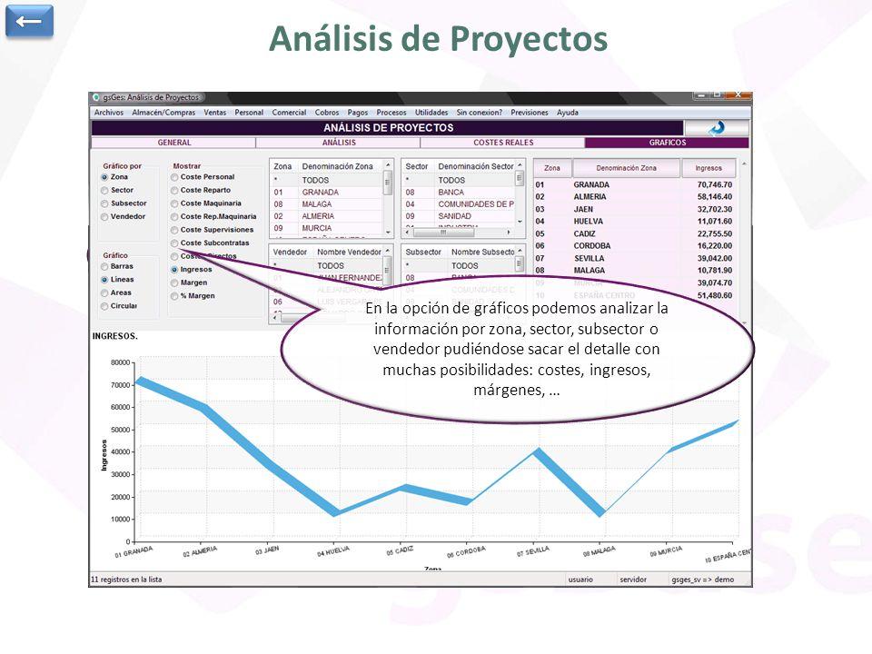 Análisis de Proyectos ←
