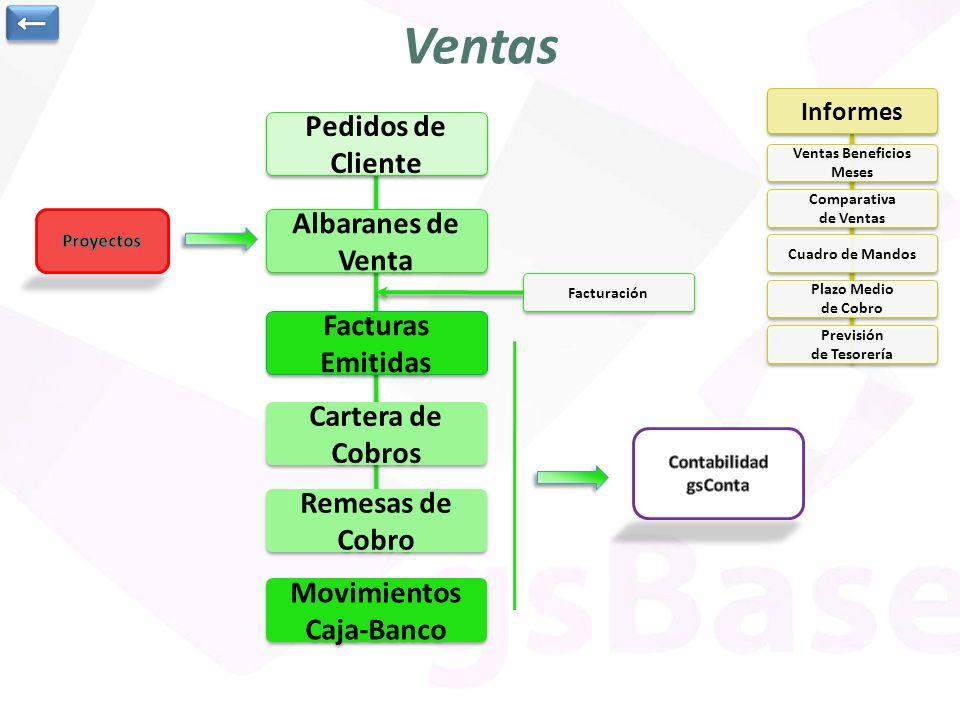 Ventas Beneficios Meses Movimientos Caja-Banco